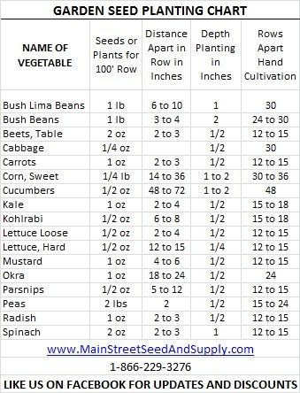 Another Planting Chart